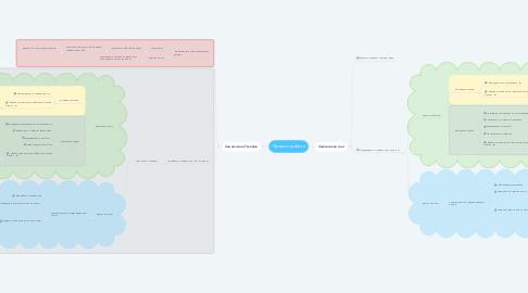 Mind Map: Процесс роботи