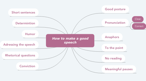 Mind Map: How to make a good speech