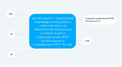 Mind Map: организация и  содержание индивидуальной работы ответственного за обеспечение безопасных условий труда в подразделениях ФПС организациях и учреждениях МЧС России