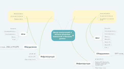 Mind Map: Центр компетенций в области облачных технологий и больших данных