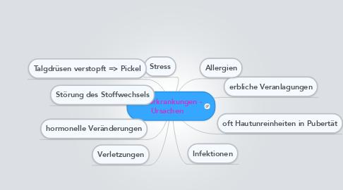 Mind Map: Hauterkrankungen - Ursachen