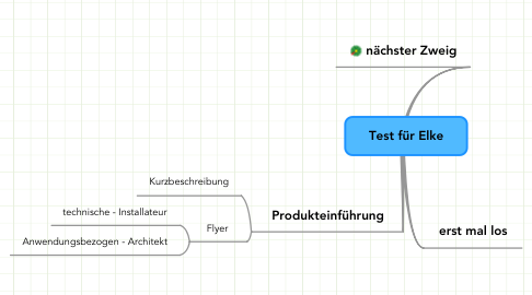 Mind Map: Test für Elke