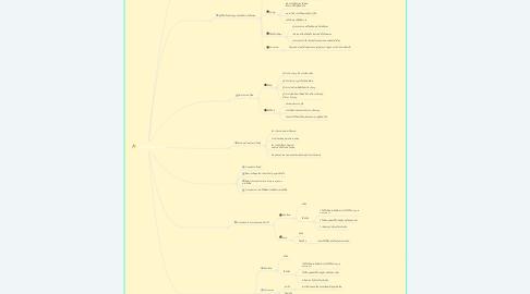 Mind Map: Metacognition