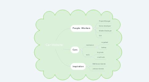 Mind Map: Car Website
