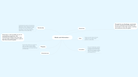 Mind Map: Media and Information