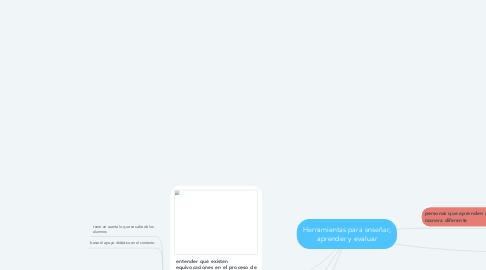 Mind Map: Herramientas para enseñar, aprender y evaluar