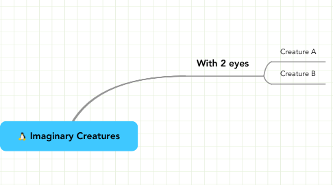 Mind Map: Imaginary Creatures