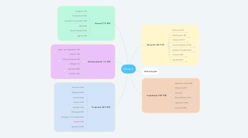 Mind Map: Onet.fr