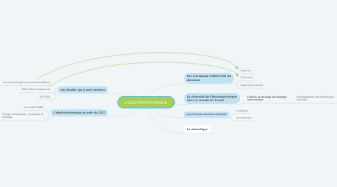 Mind Map: L'ELECTROTECHNIQUE
