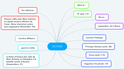 Mind Map: OCTAVE