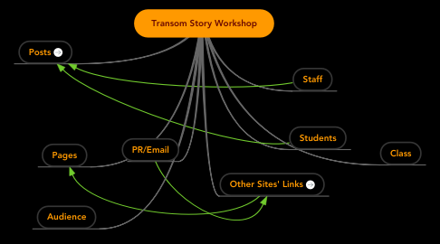Mind Map: Transom Story Workshop