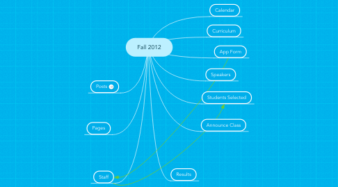 Mind Map: Fall 2012