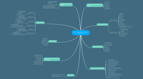 Mind Map: Environmental Analysis for Business