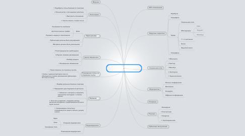 Mind Map: Каналы привлечения трафика на карьерный сайт