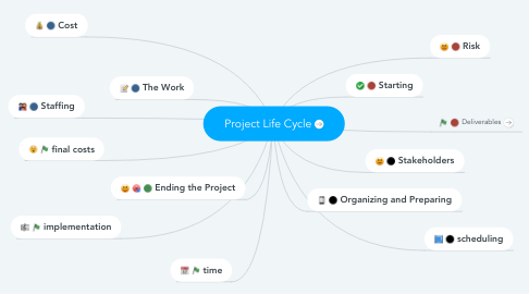 Mind Map: Project Life Cycle