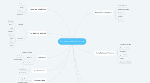 Mind Map: Procesos de la simulacion