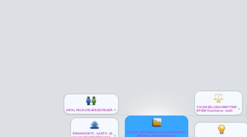 Mind Map: Laadun varmistaminen Koulutuskeskus Salpaus, aikuiskoulutus ja työelämäpalvelut