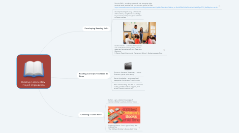 Mind Map: Reading in Elementary - Project Organization