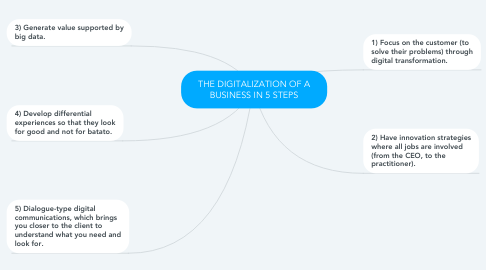 Mind Map: THE DIGITALIZATION OF A BUSINESS IN 5 STEPS