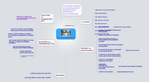 Mind Map: AITY HYPAN SOMETYÖRYHMÄ