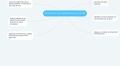 Mind Map: ESTRATEGIA DE COMPRENSION LECTORA