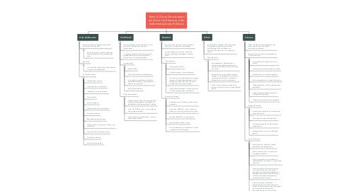Mind Map: Tema 6. Otros Documentos de Uso en la Empresa y las Administraciones Públicas