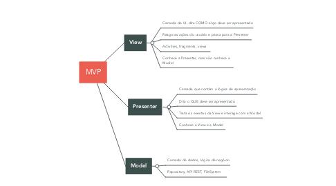Mind Map: MVP