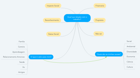 Mind Map: Qual sua relação com o trabalho?
