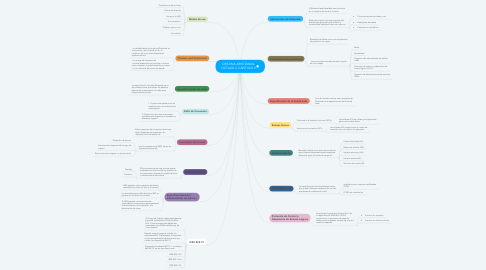 Mind Map: CRISTINA ARISTIZABAL OCTAVO C CAPITULO 9