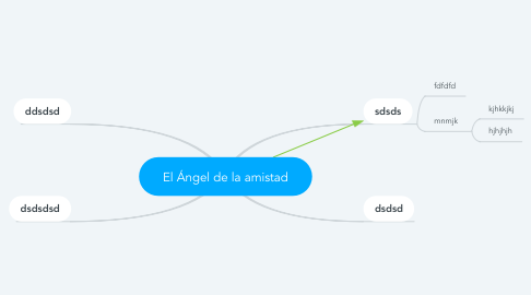 Mind Map: El Ángel de la amistad
