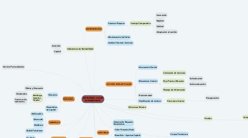 Mind Map: ESTRATEGIA- VALOR INVERSIONISTA