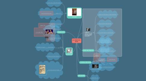 Mind Map: EL CINE EN EL PERÚ