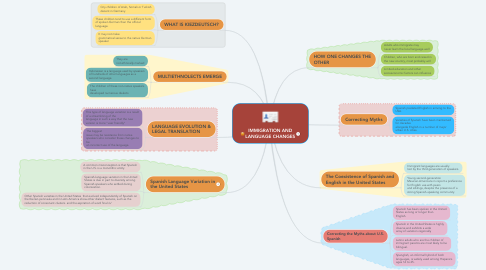 Mind Map: METACOGNITION