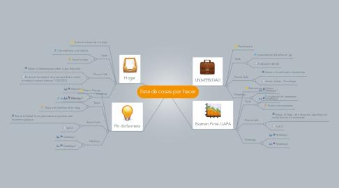 Mind Map: lista de cosas por hacer
