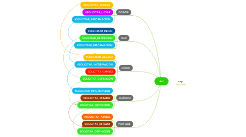 Mind Map: Avi