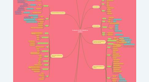 Mind Map: Evolución de las Relaciones públicas