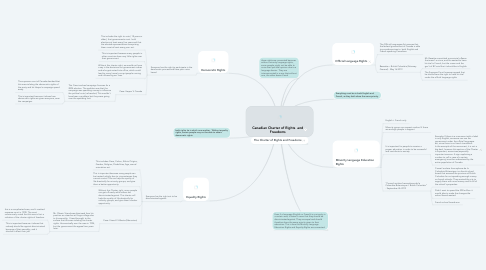 Mind Map: Canadian Charter of Rights  and Freedoms