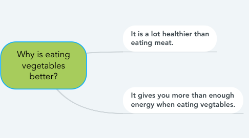 Mind Map: Why is eating vegetables better?