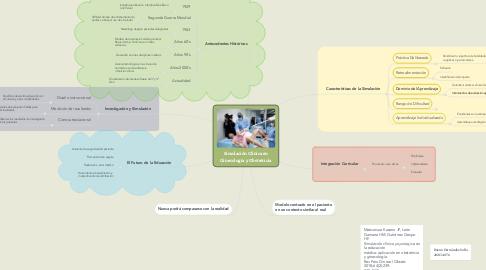 Mind Map: Simulación Clínica en Ginecología y Obstetricia