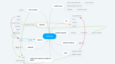 Mind Map: MEKAN