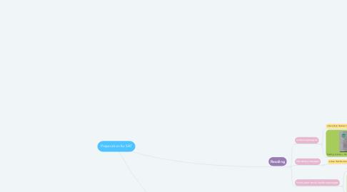 Mind Map: Preparation for SAT