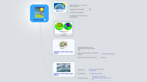 Mind Map: Ozone Layer