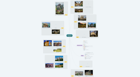 Mind Map: How to travel Romania