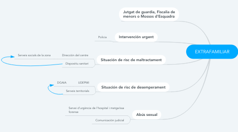 Mind Map: EXTRAFAMILIAR