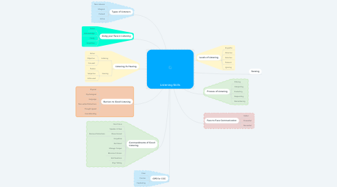 Mind Map: Listening Skills