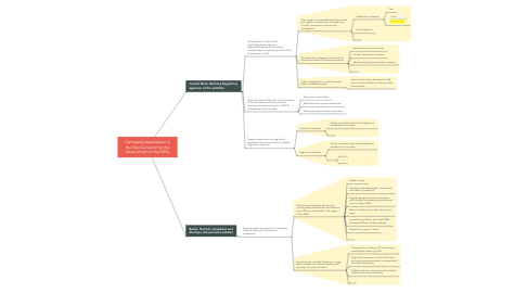 Mind Map: Harnessing digitalization in the financial sector for the advancement of the SDGs