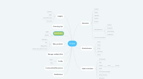 Mind Map: Kidzee