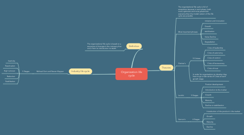 Mind Map: Organization life cycle