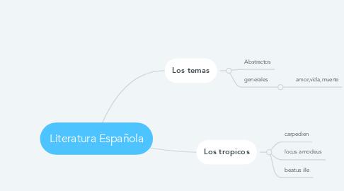 Mind Map: Literatura Española
