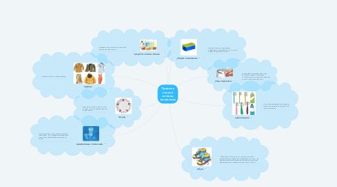 Mind Map: Правила личной гигиены школьника